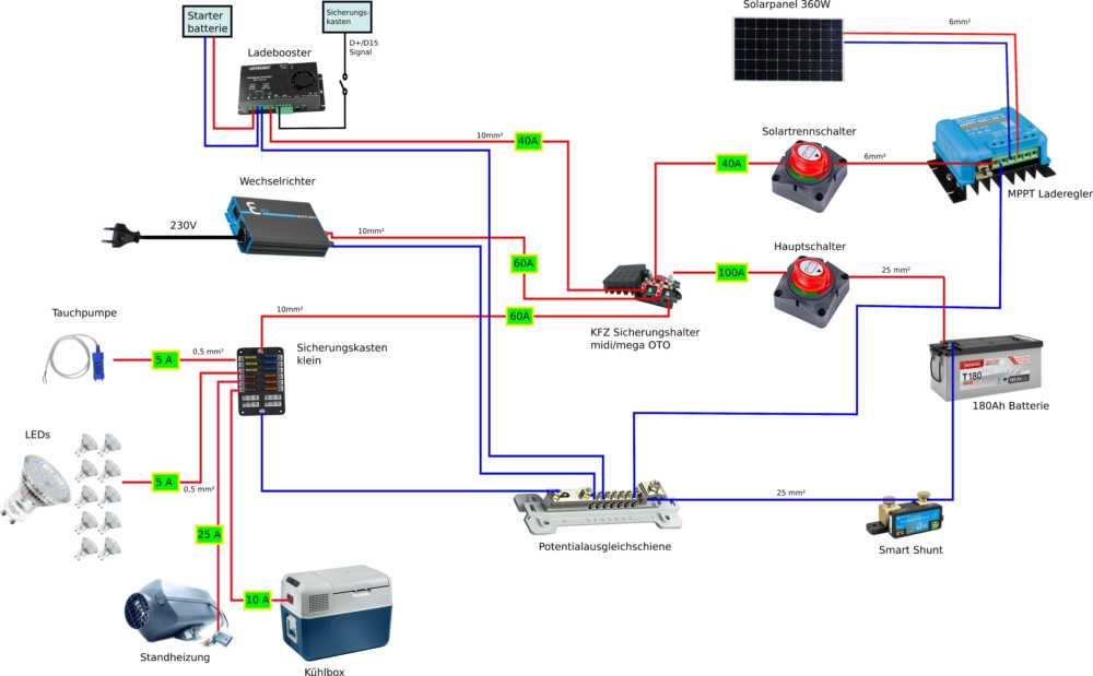Schaltplan für den Elektroausbau im Renault trafic
